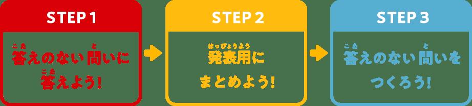 かんたん3ステップで自由研究!